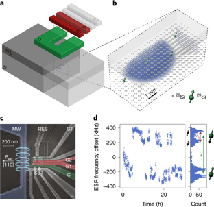 Hyperfine coupling in a silicon metal–oxide quantum dot.