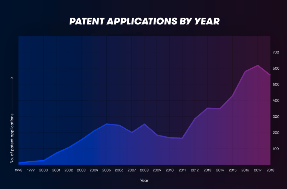 quantum patent applications per year