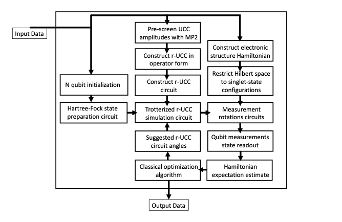 Flowchart detailing the workflow when applying the re- stricted Hartree-Fock method on a quantum computer