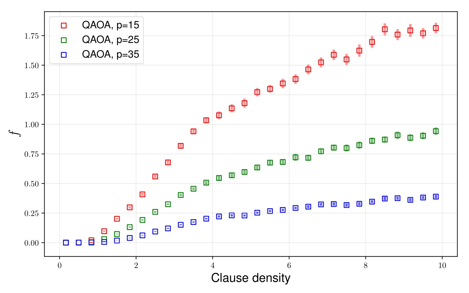 The graph represents the performance (difference between QAOA optima and exact optima) of fixed depth QAOA circuits on randomly generated MAX-SAT instances with increasing problem densities. Although higher depth versions achieve better performances, they still exhibit reachability deficits. Credit: Physical Review Letters
