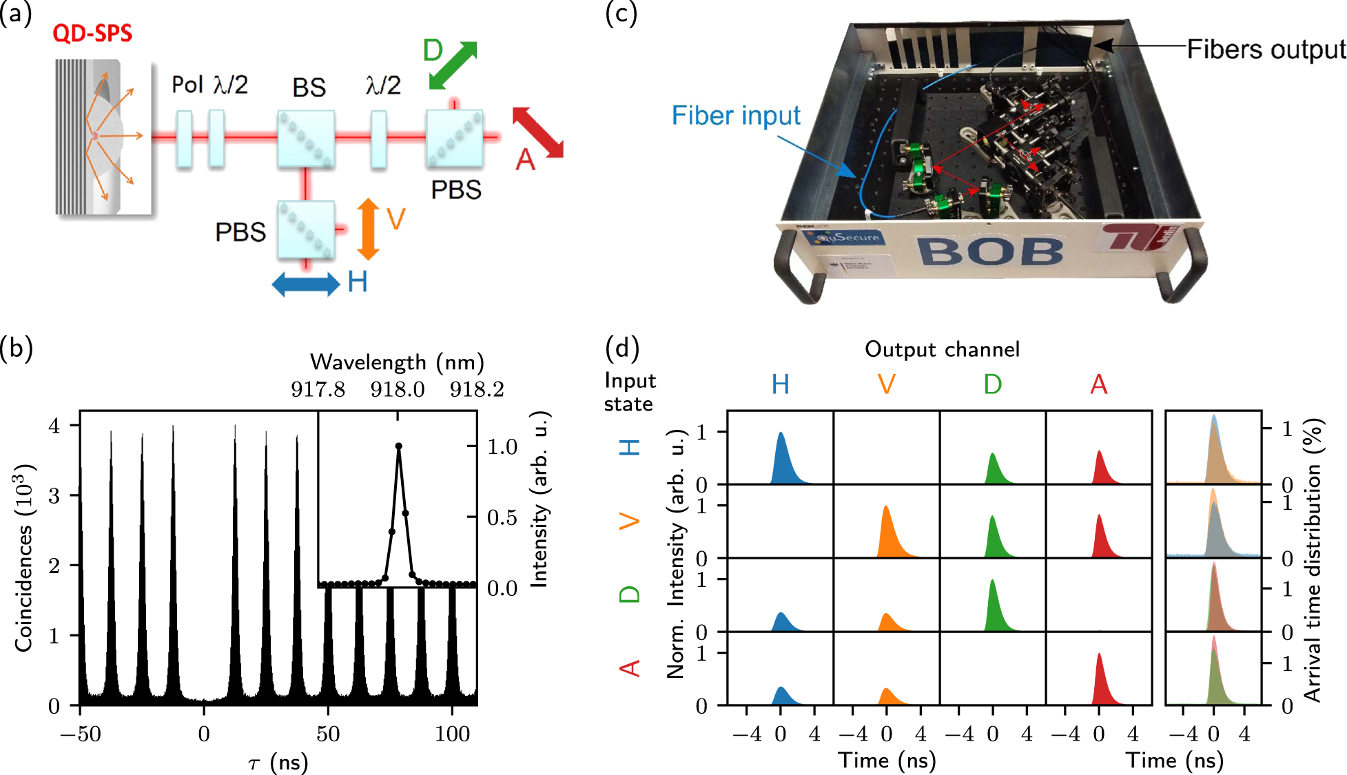 BB84-QKD testbed using a triggered solid-state single-photon source (SPS) and polarization coding.