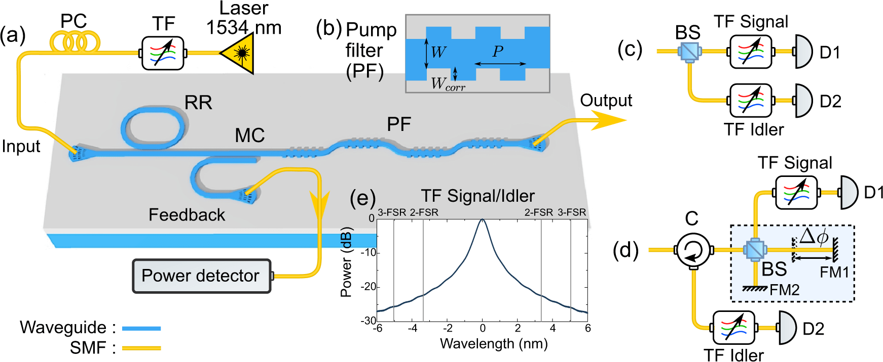 Schematics of the experimental setup - High-quality photonic entanglement out of a stand-alone silicon chip