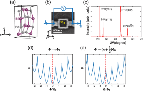 Spin-Triplet Pairing State Evidenced by Half-Quantum Flux in a Noncentrosymmetric Superconductor (Xiaoying Xu, Yufan Li, and C.L. Chien Phys. Rev. Lett. 124, 167001 – Published 22 April 2020)