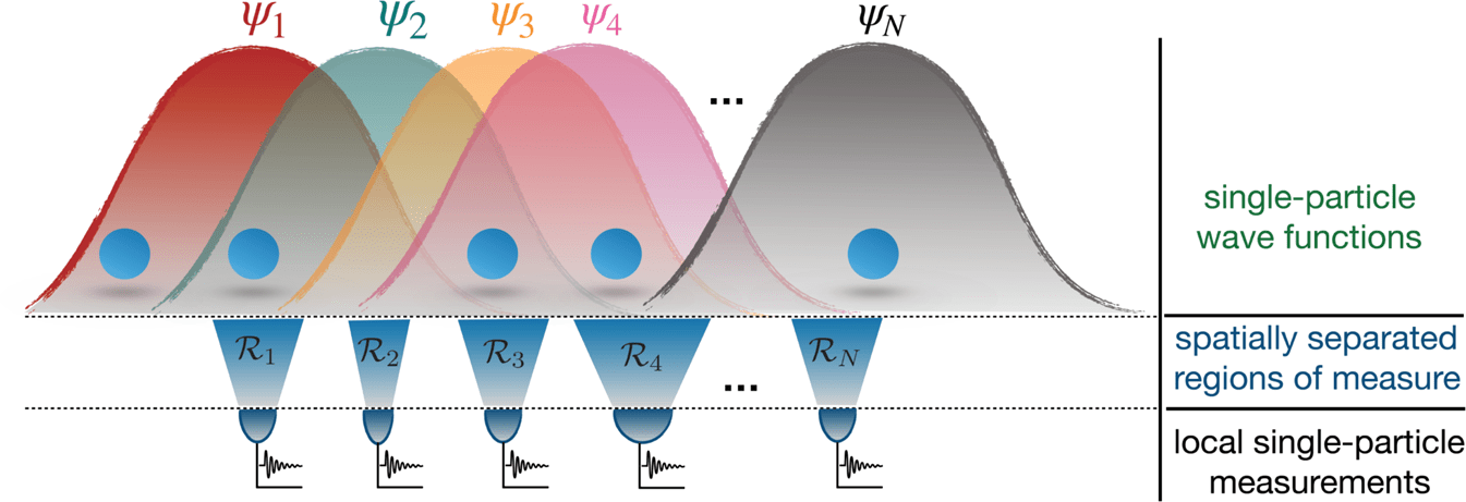 Illustration of different single-particle spatial wave functions ψi (i=1, …, N) associated to N identical particles in a generic spatial configuration. The amount of spatial indistinguishability of the particles can be defined by using spatially localized single-particle measurements in N separated regions 𝑖 R i .