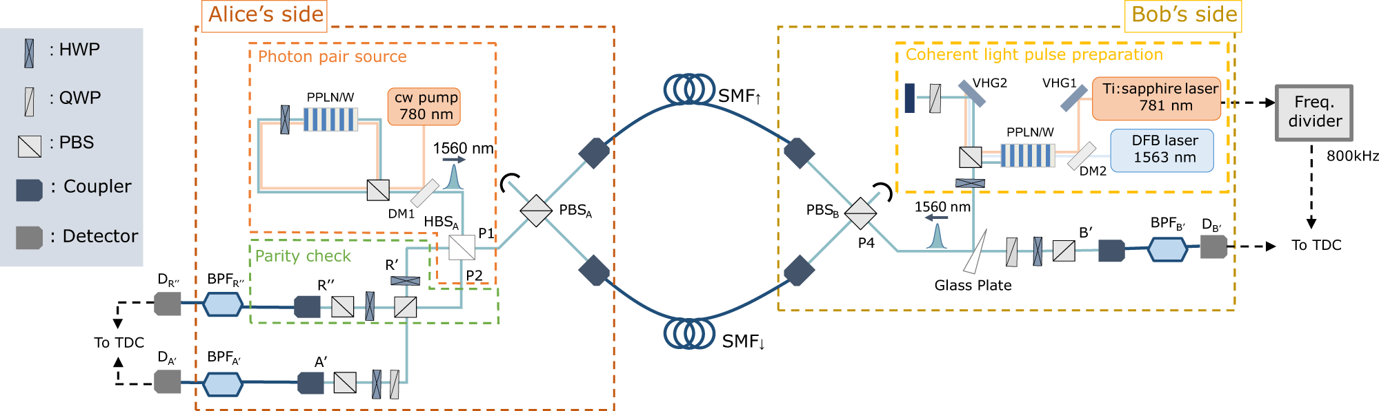 At Alice's photon pair source, the cw pump light at 780nm for SPDC is prepared by second-harmonic generation of the light at 1560nm from an external cavity diode laser with a linewidth of 1.8kHz. At Bob's ancillary photon source, the pulsed light at 781nm is filtered by a volume holographic grating (VHG1) with a bandwidth of 0.3nm and the pulsed light and the cw pump light at 1563nm are combined by the DM2 and coupled into a PPLN/W. At the data collection stage by TDC, the repetition rate of the electric signal from the Ti:S pulse laser is divided into 800kHz to reduce the amount of data for avoiding the data overflow.
