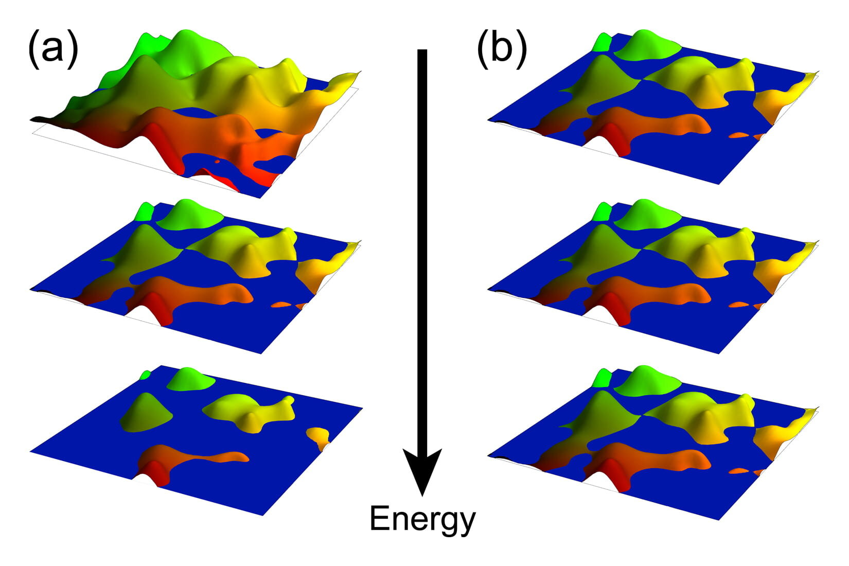 """The rugged landscapes in these illustrations depict the electric potential on the surface of 2D materials that exhibit the quantum Hall effect. The level of ruggedness corresponds to impurities in the system, and the water level represents the """"Fermi energy,"""" or filling level of electrons. In the quantum Hall effect (left), the percolation threshold (middle) is a fine-tuned energy state that marks the transition to topological order. New research by physicists at Rice University, the University of California Berkeley and the Karlsruhe Institute of Technology has found """"stacks"""" of this special 2D state that protect patterns of quantum entanglement (right) throughout the surface energy spectrum of 3D topological materials. Credit: M. Foster/Rice University"""