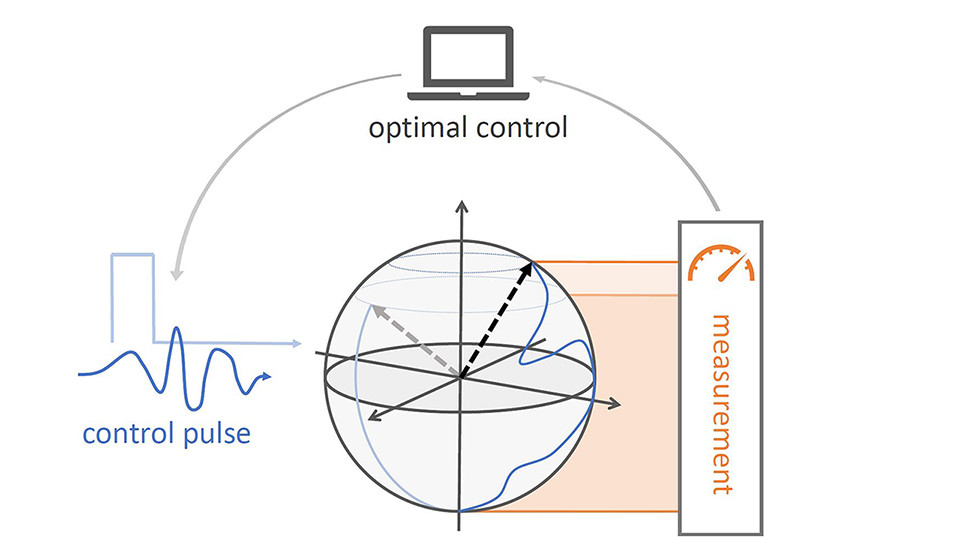 Quantum optimal control with nitrogen-vacancy centers in diamond allows researchers to improve quantum sensing technology.