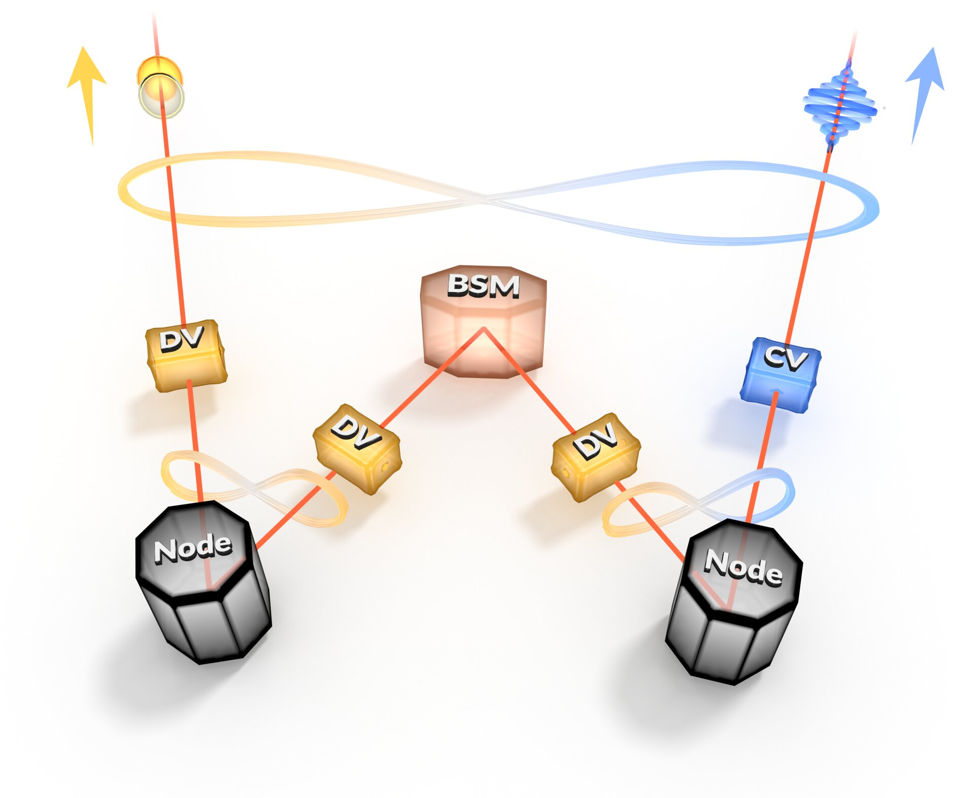 A heterogeneous quantum networks linked by entanglement swapping. This process enables the connection of disparate physical platforms at longer distances and the conversion of quantum information from one encoding to another. Credit: Laboratoire Kastler Brossel