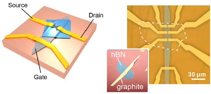Researchers create a mechanically tunable graphene quantum dot - Credit: TU Delft