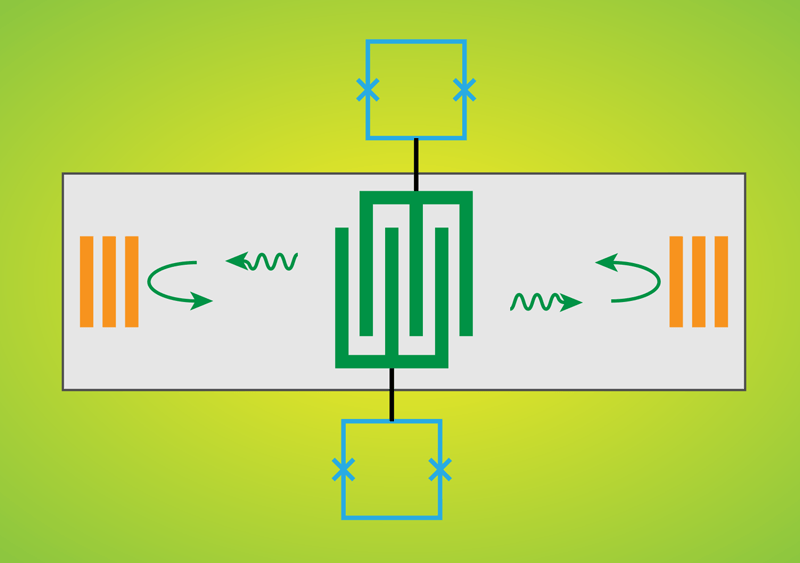 Quantum silencer. Phonons are used in a quantum eraser experiment in which two qubits (blue) are connected to a phonon channel (gray). Signals from the qubits are transformed into phonons by a comb-shaped device (green) at the center of the channel. The phonons travel through the channel, reflect off mirrors (yellow), and return back to the qubits, where they can generate an interference pattern. (APS/Alan Stonebraker)