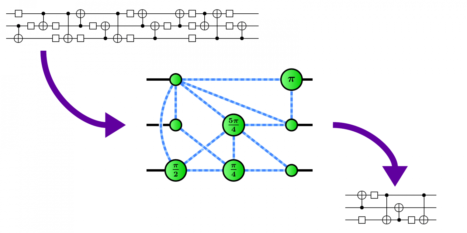 Graph-theoretic Simplification of Quantum Circuits with the ZX-calculus