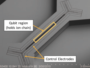 Scanning electron micrograph of the HOA-2 trap designed and fabricated at Sandia National Laboratories. Figure adapted with permission from [18]. A single trap houses all the ions. Control electrodes are used to load, remove and move ions. This architecture does not scale beyond 50-100 qubits because of gate implementation challenges in long ion chains.