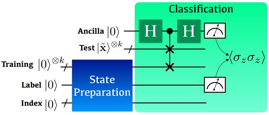 A quantum circuit for implementing the non-linear kernel-based binary classification. Credit: KAIST