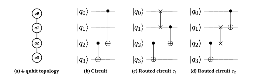 A circuit and target topology, and two possible routed circuits.