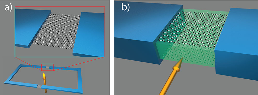 a) A conventional superconducting quantum interference device (SQUID) consists of a superconducting ring interrupted at two points by weak links (in this case a graphene layer). b) The new SQUID is made up of a stack of two-dimensional materials, including two graphene layers separated by a thin film of boron nitride. (University of Basel, Department of Physics)