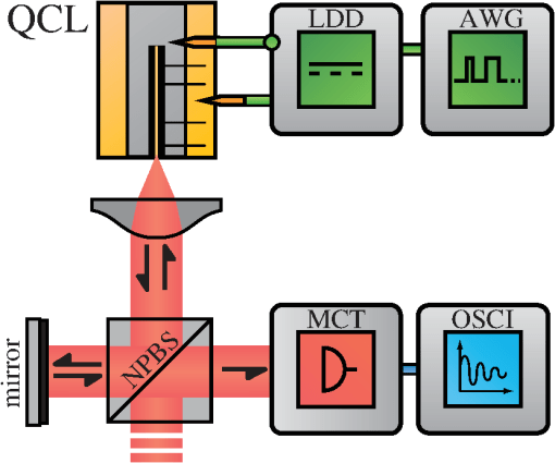 Experimental setup with an external cavity for the OF via a mirror. NPBS, nonpolarizing beam splitter; MCT, mercury–cadmium–telluride detector; OSCI, fast oscilloscope; AWG, arbitrary waveform generator; LDD, laser diode driver.