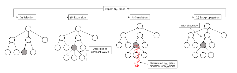 Overview of the Monte Carlo Tree Search Framework.