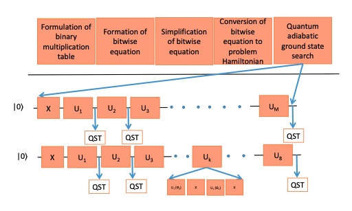 Schematic procedure of complete scheme for hybrid factorization.