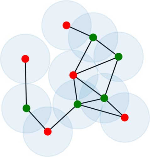 An example of a unit-disk graph with 10 vertices. The red dots correspond to a maximum independent set for this graph, i.e., a set of mutually nonconnected vertices of maximum cardinality.