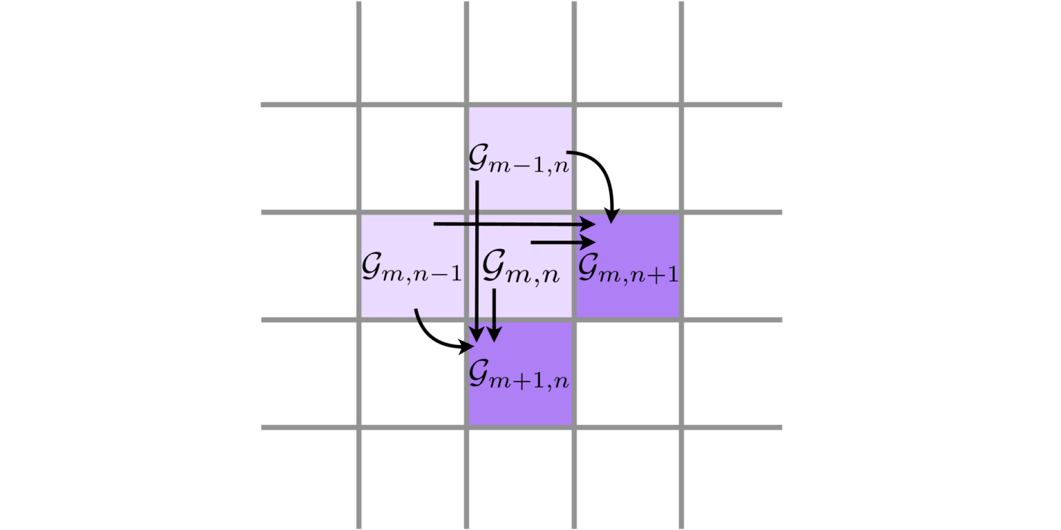 The matrix elements of an optical Gaussian transformation can be expressed recursively as linear combinations of neighbouring elements. This gives us an extremely fast method to generate the exact matrix representation of general Gaussian transformations up to any desired dimension. As the recurrence relation is differentiable, we can also perform backpropagation and apply gradient-descent optimisation of quantum photonic circuits up to 100 times faster than the previous state of the art.
