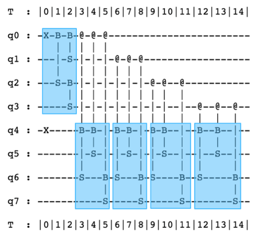 An optimized loader for a 16-dimensional data point, seen as a 4 × 4 matrix. (QC Ware and IonQ)