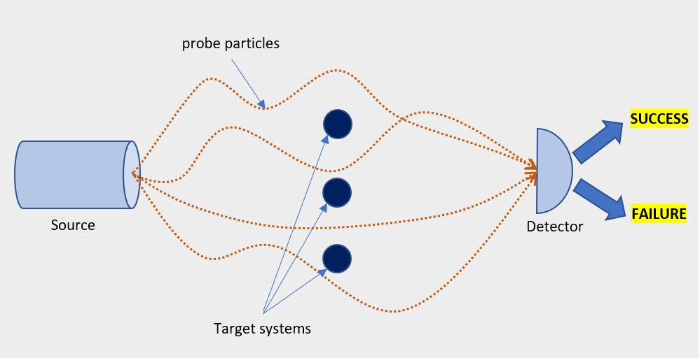 """Sketch of a scattering experiment for time translation. A source emits a beam of particles, which interact with the target systems. Next, a detector conducts a measurement on the scattered particles: if the measurement outcome is """"success"""", then the states of the target systems are time-translated by the desired amount. Credit: Miguel Navascués"""