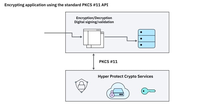 IBM Cloud Delivers Quantum-Safe Cryptography and Hyper Protect Crypto Services to Help Protect Data in the Hybrid Era