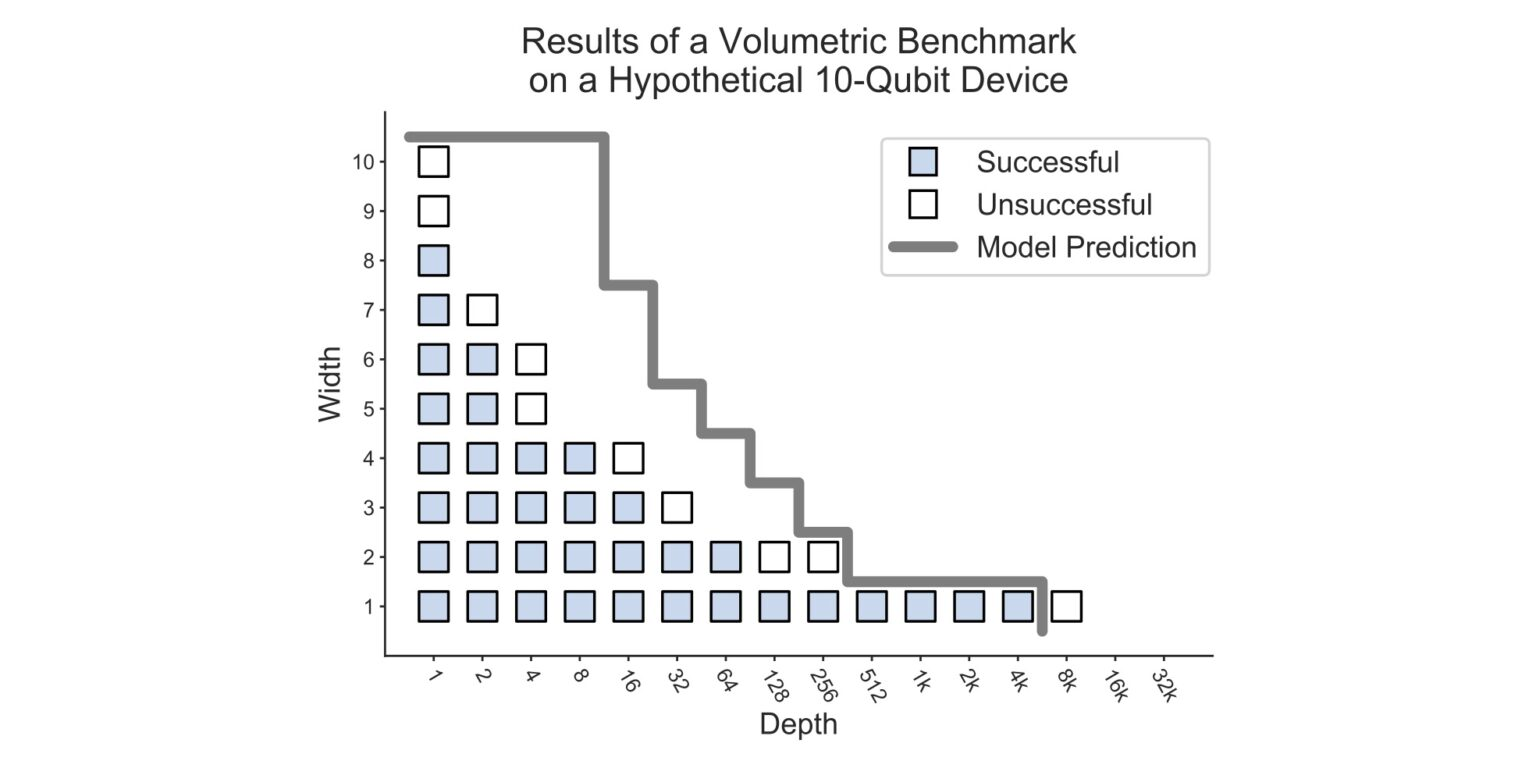 A volumetric framework for quantum computer benchmarks