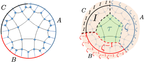 Tripartite entanglement and the GHZ spin model. Left. Tripartition of the boundary. Right. Illustration of the spin model (with boundary conditions and minimal energy configuration) used to evaluate the GHZ content of a random stabilizer tensor network state.