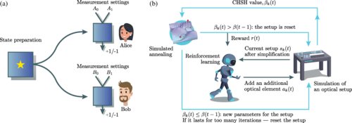 a) Schematic representation of a Bell test with two parties—Alice and Bob. In each round, Alice and Bob independently perform a measurement on the state that they share. The measurement outcomes that Alice and Bob observe by repeating the measurements are used to test a Bell inequality. (b) Schematic representation of the proposed learning protocol to design photonic experiments leading to a probability distribution of measurement outcomes favoring a large CHSH inequality violation. Reinforcement learning (gray-green arrows) and simulated annealing (blue arrows) approaches are used together.
