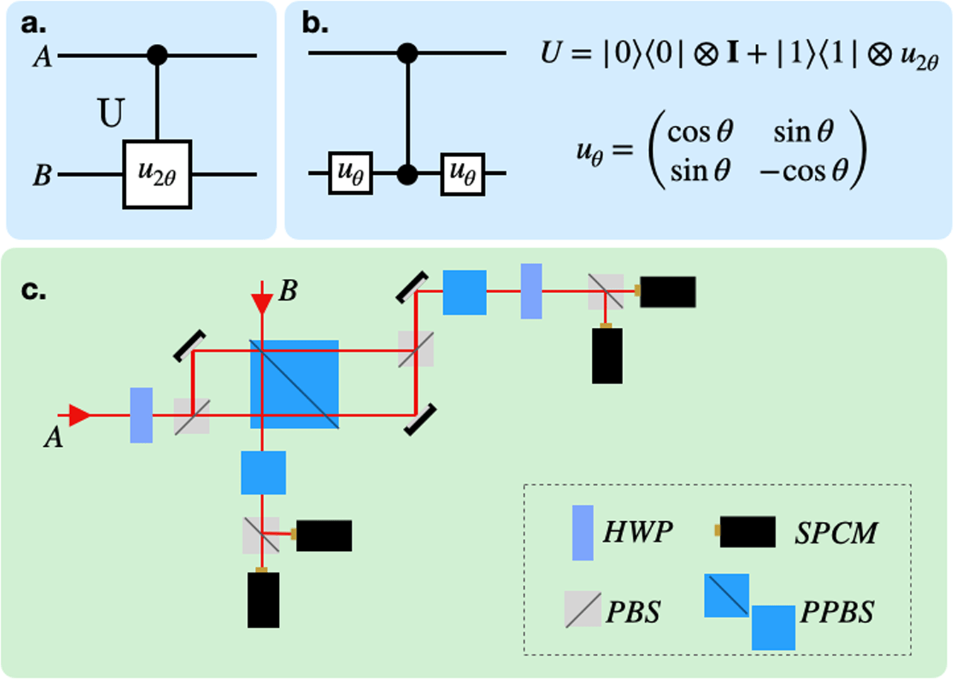 Experimental characterization of the energetics of quantum logic gates