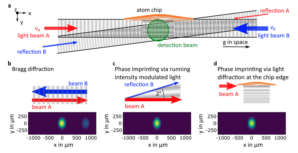 Optical arrangement for space-borne light-pulse interferometry employing a multi-component rubidium Bose-Einstein condensate (BEC) and associated diffraction processes