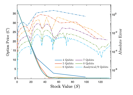 Convergence of the solution of Black-Scholes put option pricing problem