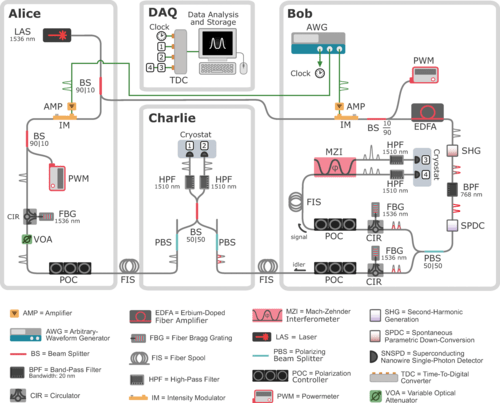 A schematic diagram of the quantum teleportation system consisting of Alice, Bob, Charlie, and the data acquisition (DAQ) subsystems.