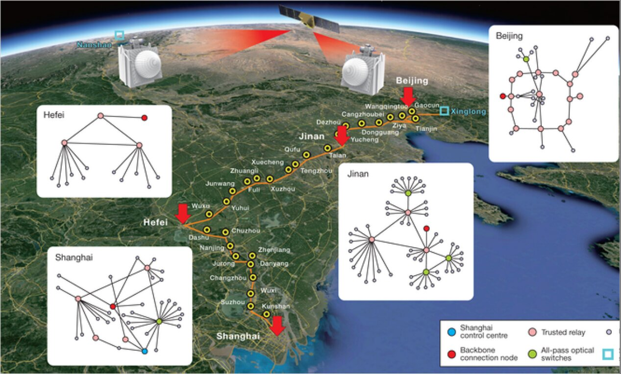 Chinese scientists have established the world's first integrated quantum communication network, combining over 700 optical fibers on the ground with two ground-to-satellite links to achieve quantum key distribution over a total distance of 4,600 kilometers for users across the country. Credit: University of Science and Technology of China