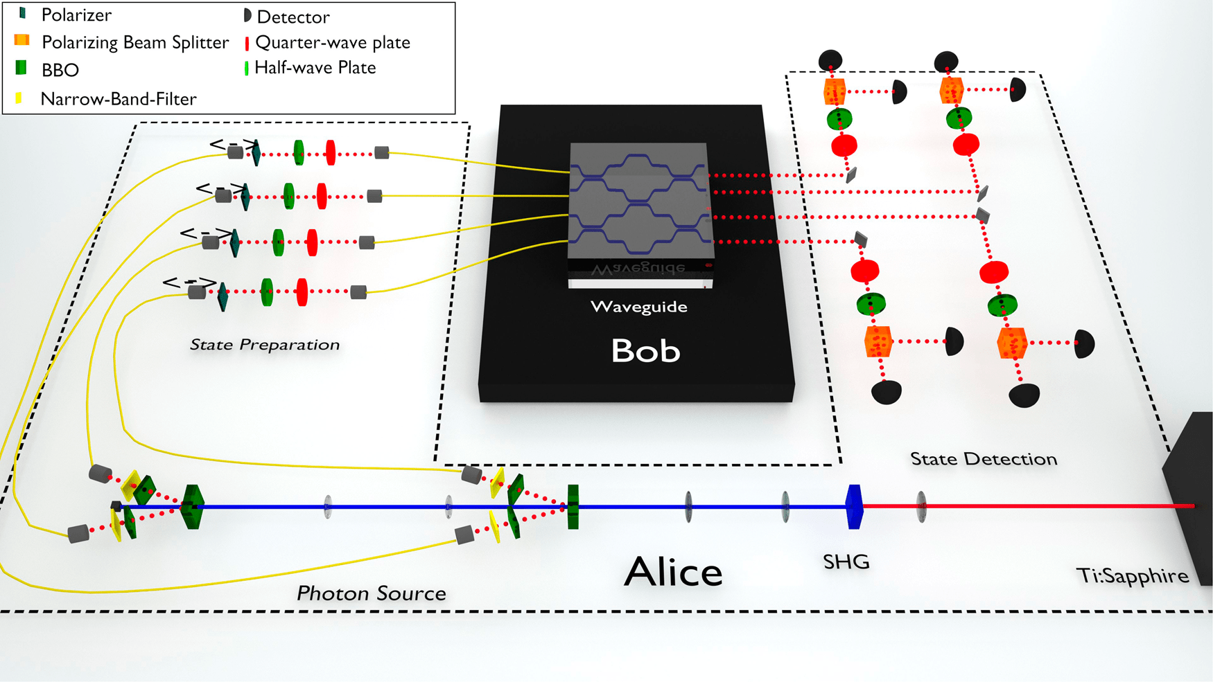 Experimental setup of Experimental quantum homomorphic encryption.