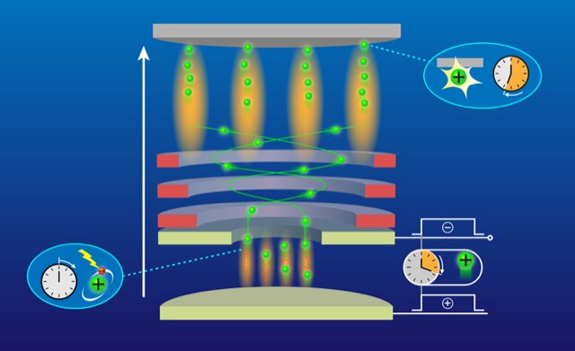 Researchers demonstrate an ion-optics-based microscope that can resolve individual charged atoms. The atoms are confined in a one-dimensional optical lattice (bottom of image) and then illuminated with a light pulse, which ionizes the atoms (green balls). After a short delay, the ionized atoms are transferred into the ion-optic system, where they are manipulated with electrostatic lenses (red rectangles) and imaged with an ion detector (top of image). The arrow indicates the direction of travel of the ions through the microscope. Credit: APS/Alan Stonebraker