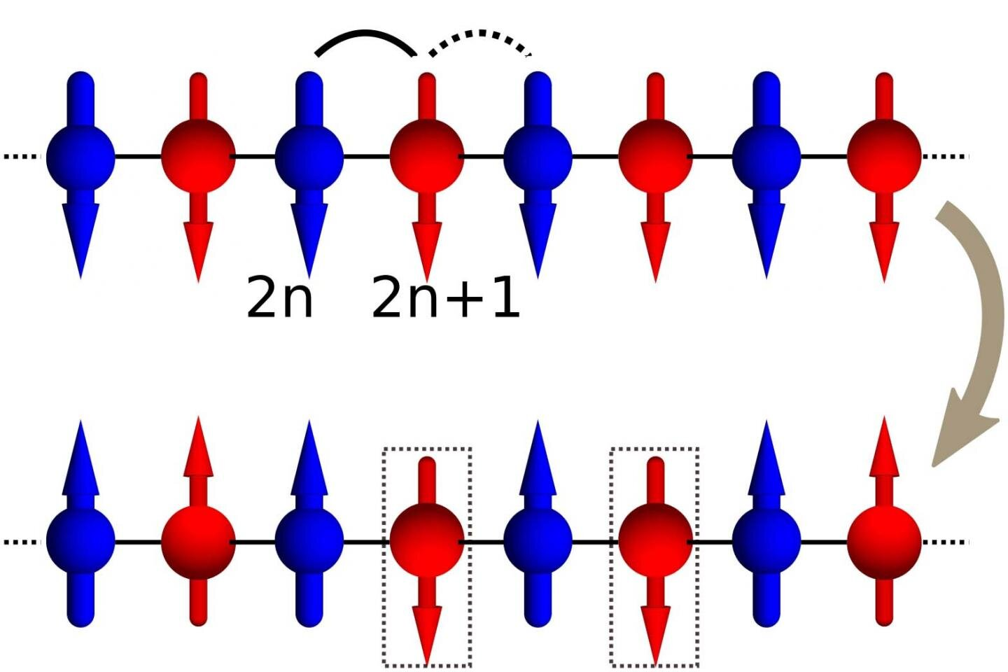 A new paper seeking to cure a time restriction in quantum annealing computers instead opened up a class of new physics problems that can now be studied with quantum annealers without requiring they be too slow. Credit: Los Alamos National Laboratory